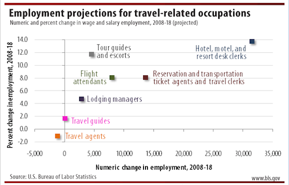 travel-jobs